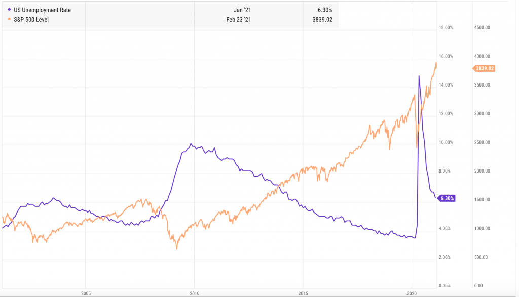 The unemployment-stock market correlation over the last two decades.