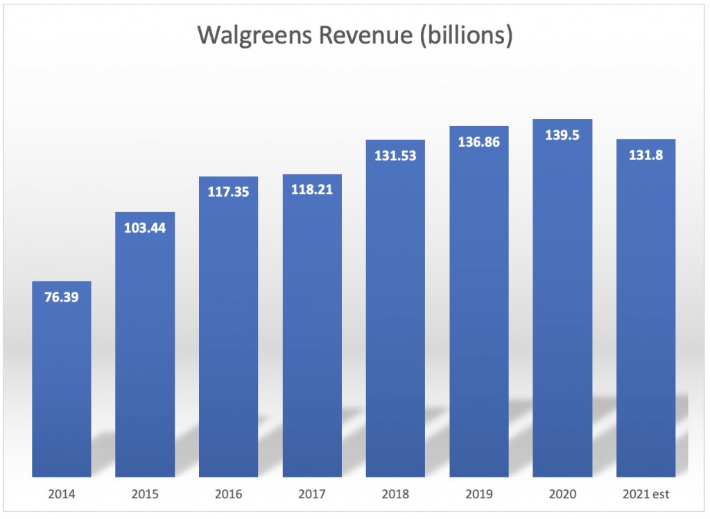Wagreens Boots Alliance (WBA) is one of the highest paying dividend stocks in the Dow.