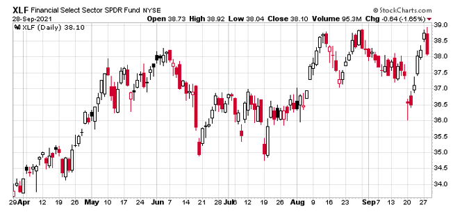 The XLF is a perfect ETF to use for a covered strangle options trade.