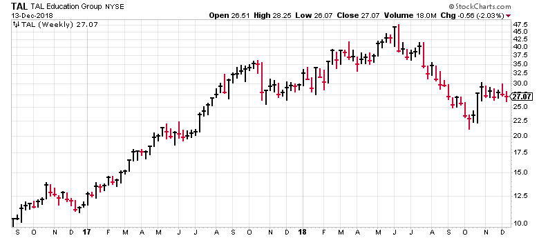 This chart shows why TAL Education (TAL) is one of my favorite for-profit education stocks.