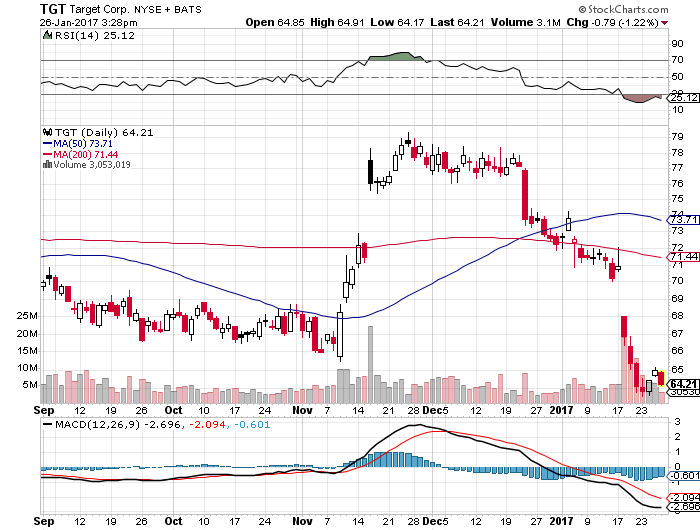 TGT stock has been in a downward spiral of late.