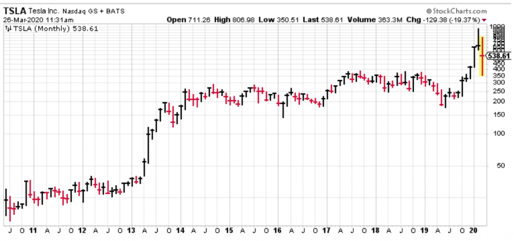 Tesla is a great growth stock. It's also a coronavirus stock.