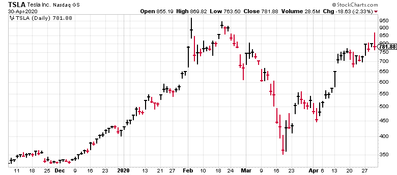 Tesla (TSLA) stock has nearly regained all of its coronavirus losses.