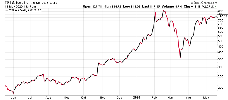 Tesla (TSLA) is a no-brainer self-driving car stock play.