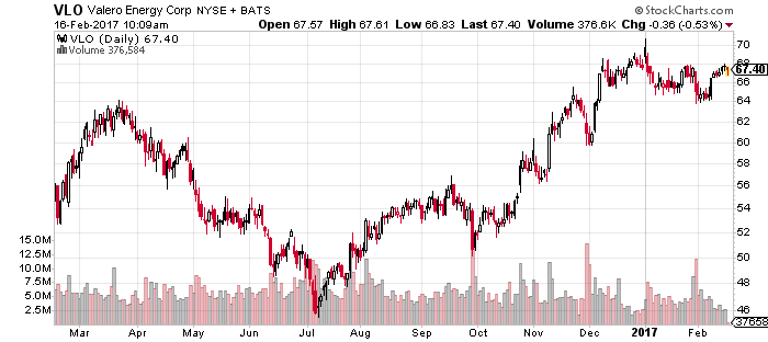 Valero (VLO) is an energy stock that offers both growth and value.