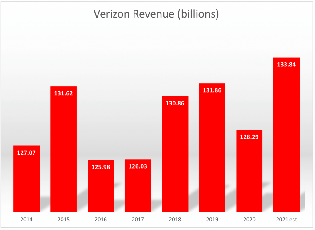 Verizon (VZ) is one of the highest-paying dividend stocks in the Dow.