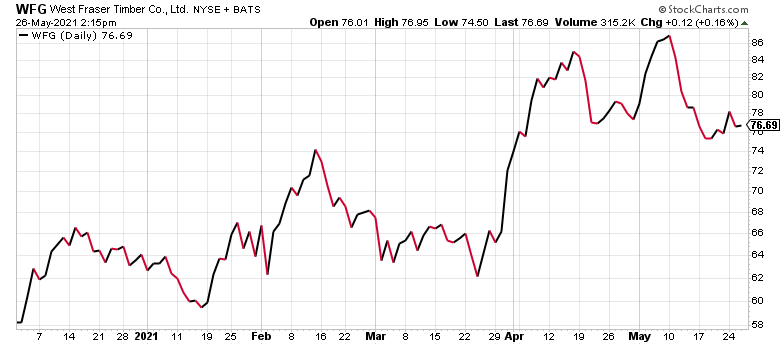 West Fraser Timber (WFG) is one of the best timber stocks today.