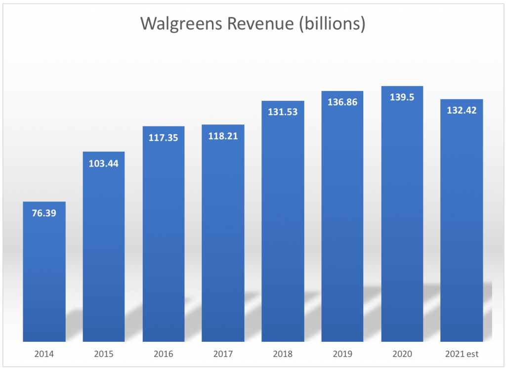 Walgreens Boots Alliance (WBA) is one of the highest-paying dividend stocks in the Dow.