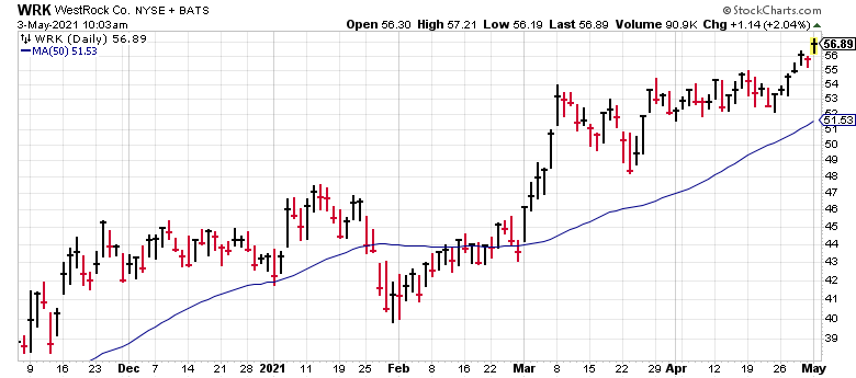 WestRock (WRK) is something you don't hear much about: a cardboard stock.