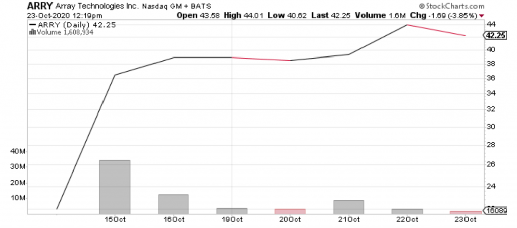 Array Technologies (ARRY) has been one of the best IPOs of 2020.