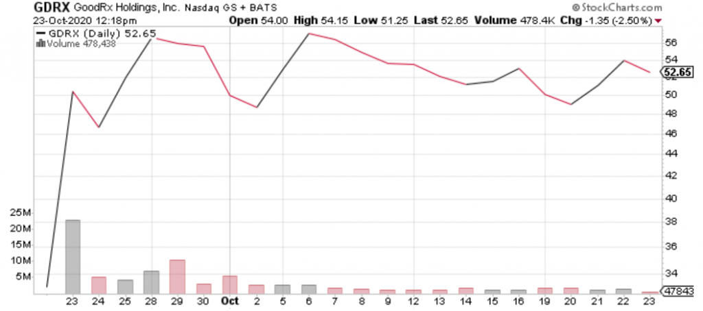 GoodRx Holdings (GDRX) is one of the best IPOs of 2020.