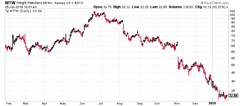 Since last July, Weight Watchers stock has been in freefall.