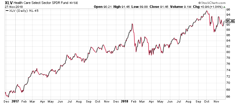 Large cap healthcare stocks have had a good run these last two years.
