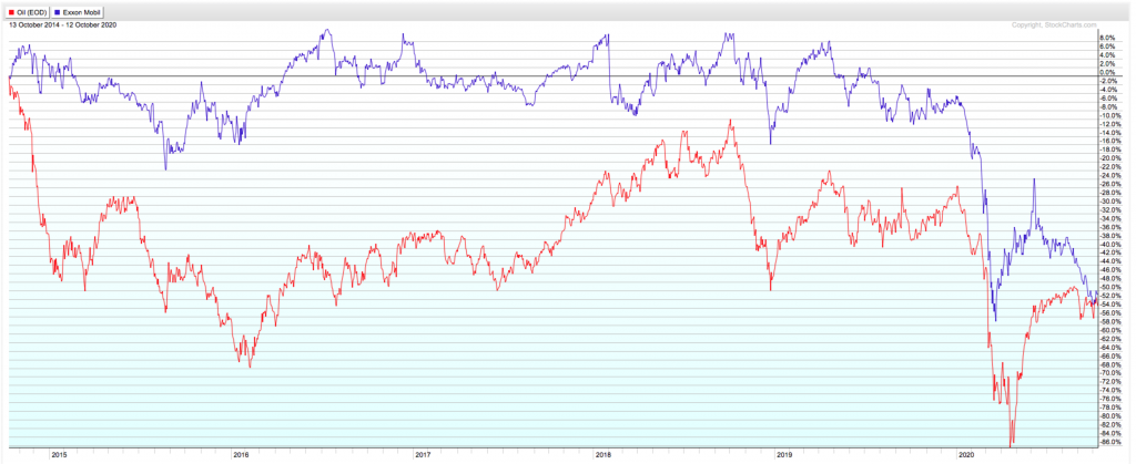 XOM stock has been in a downward spiral this year.