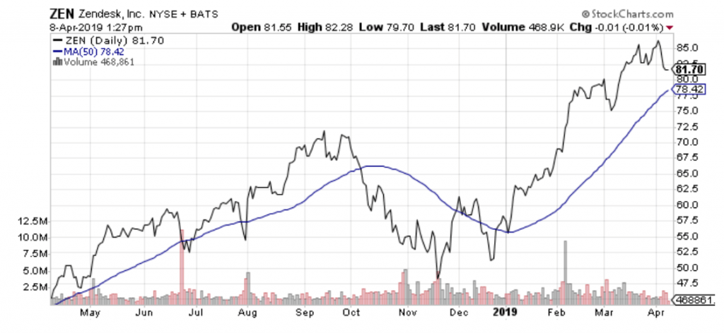 Zendesk (ZEN) is one of the best small-cap cloud software stocks out there.