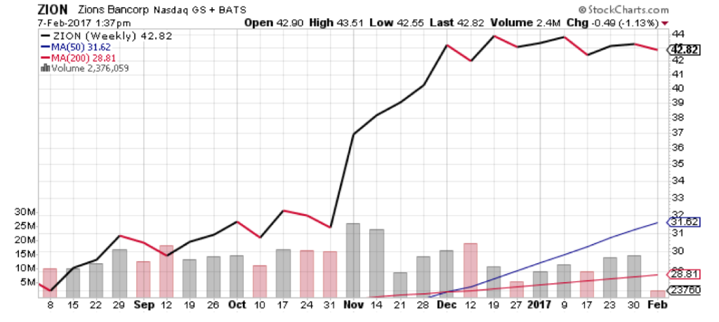Despite the run-up, ZION is still an undervalued stock.