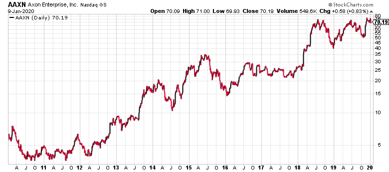 For the past decade, AAXN has (mostly) been a very good stock.