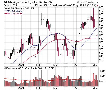 This action in Align Technology (AGN) is an example of a failed stock breakout.