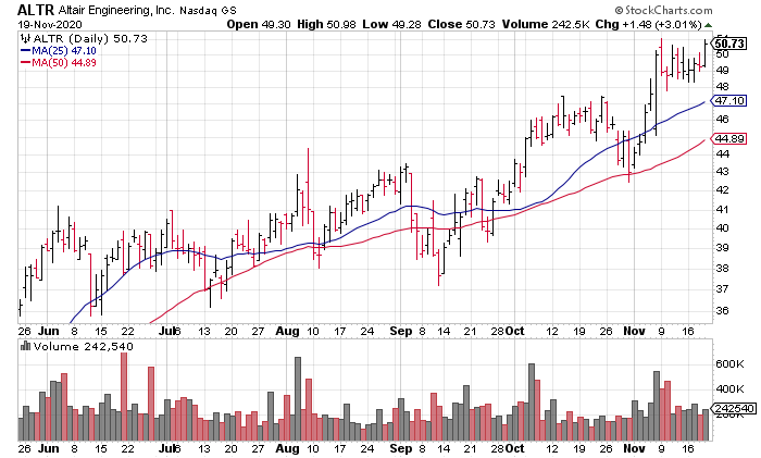 Altair Engineering (ALTR) is one of the best cloud computing stocks right now.