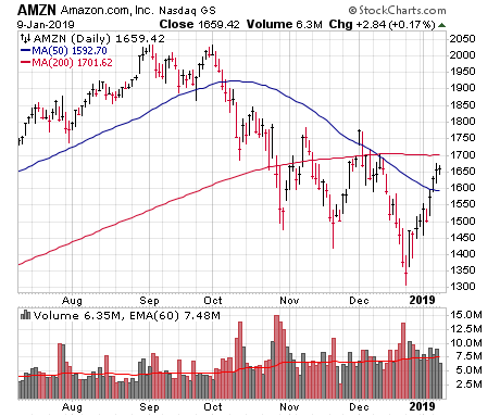 Of the six stock charts in this article, AMZN looks most like the market.