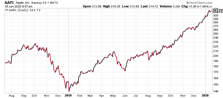 Apple stock has been trending quite well for the past year.