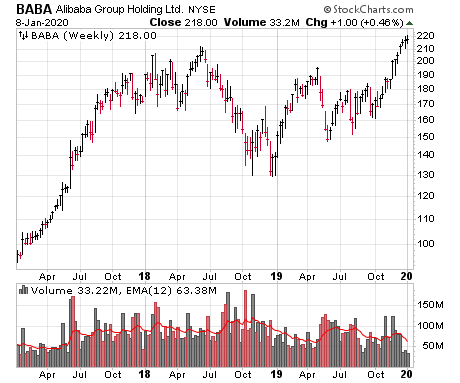 My stock market analysis is that a lot of individual growth stocks like Alibaba (BABA) are breaking out - a very bullish sign.