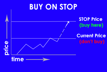 What Does Buy-on-Stop Mean?