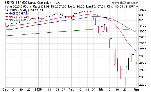 Was this March 23 low the market bottom? We'll find out soon.