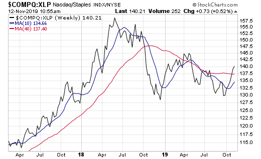 The relative performance of the Nasdaq/consumer staples stocks is positive, which bodes well for the stock market.