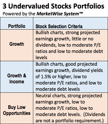 Cabot Undervalued Stocks Advisor Portfolios