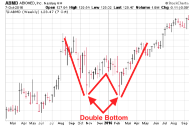 What is a Double Bottom Chart Pattern?