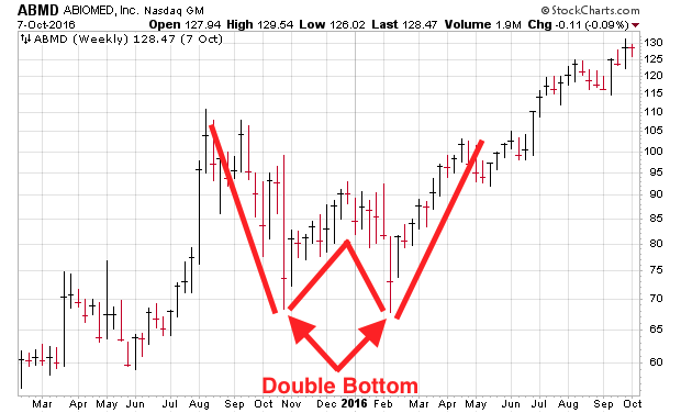 How to Identify a Double Bottom Chart Pattern & Should You Invest?