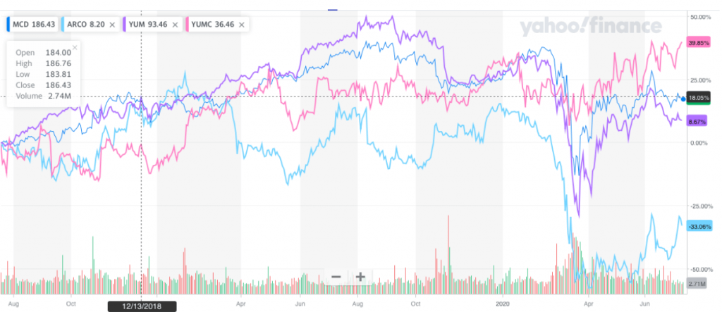 Three of the four fast food stocks have had a good year. But which looks best moving forward?