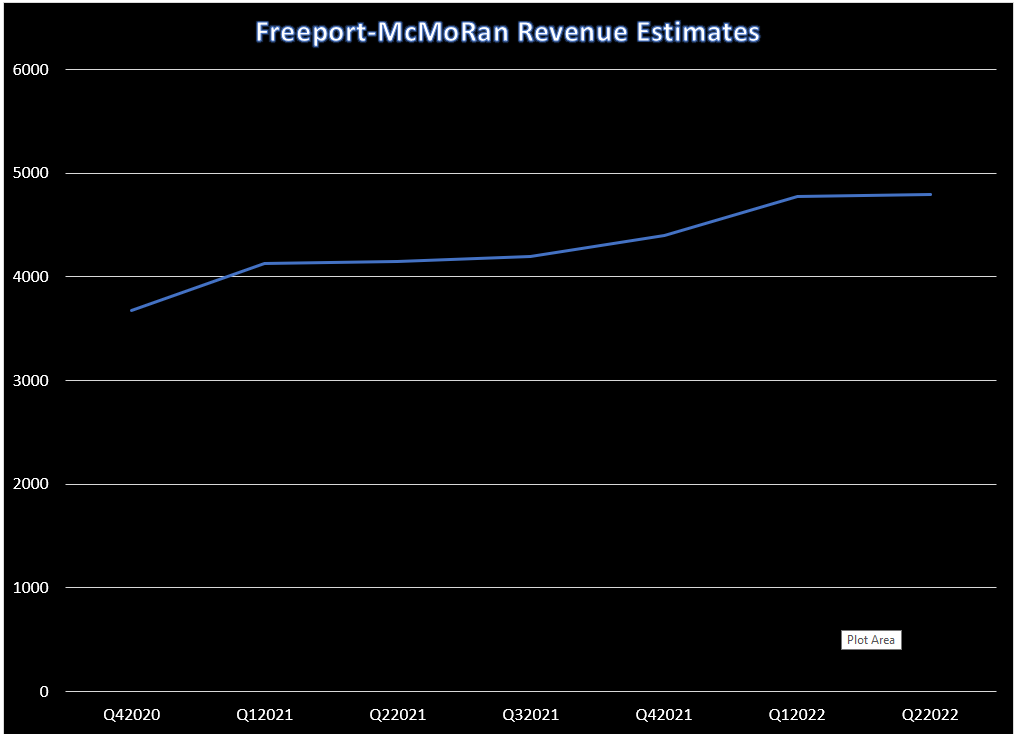Growing revenue estimates are what make Freeport-McMoRan (FCX) a top copper mining stock.