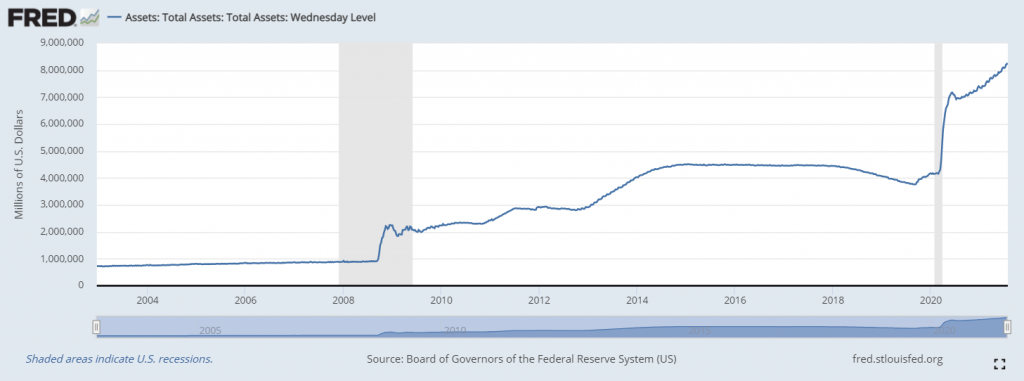 Escalating Fed holdings reflect the bond-buying environment - which could lead to transitory inflation.
