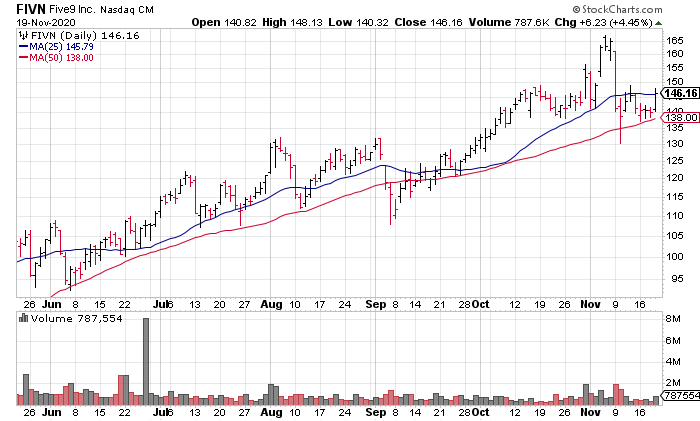 Five9 (FIVN) is one of the best cloud computing stocks to buy now.