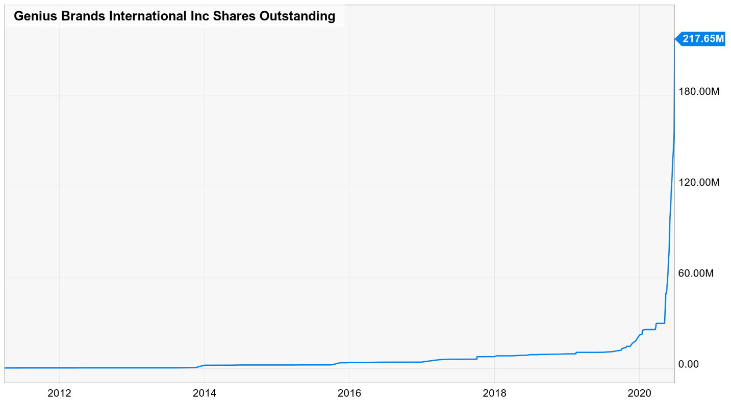 gnus shares outstanding