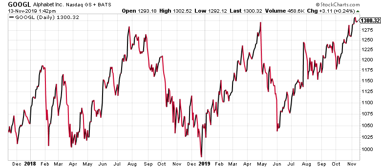 GOOGL stock has been up and down, but now it's ripe for the pickings.