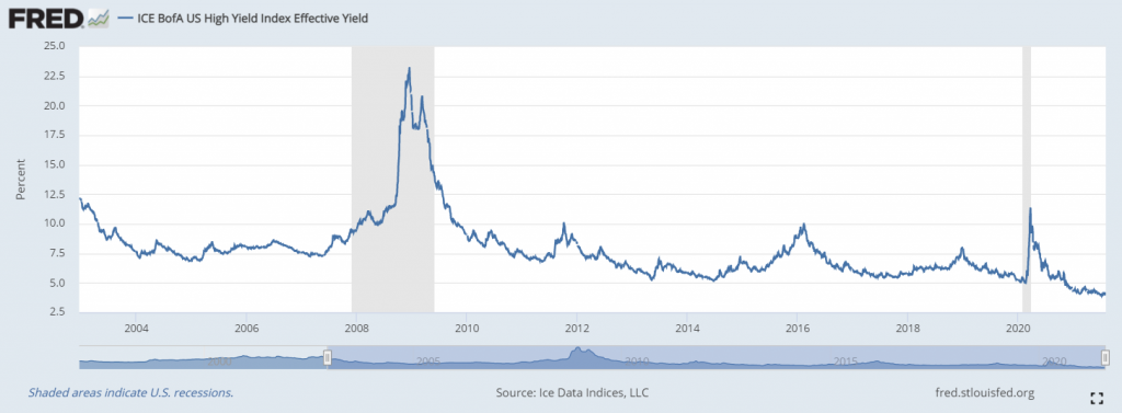 Bond yields have fallen as bond prices rise - creating a transitory inflation environment.
