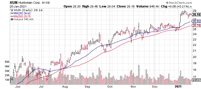 Huntsman (HUN) is one of the best basic materials stocks for 2021.