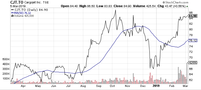Cargojet (CJT.TO) is one of my favorite Canadian small-cap stocks today.