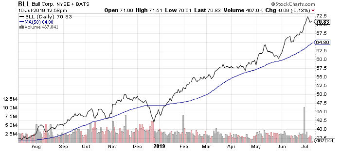 Ball Corp. (BLL) is one of the best beer stocks to buy now.