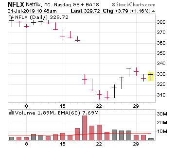 Hopefully ServiceNow stock recovers the same way NFLX has after getting roughed up on earnings.