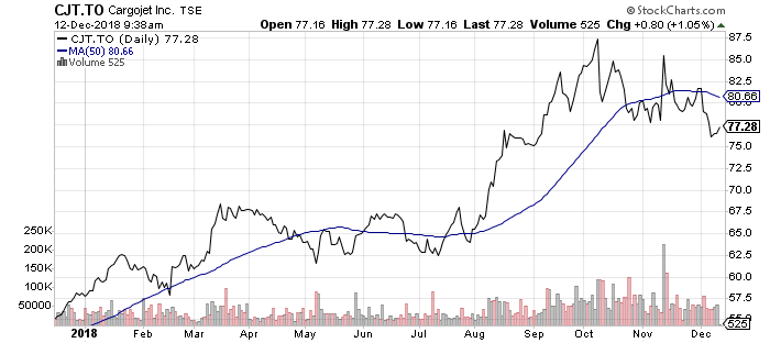 This chart shows why Cargojet (CJT.TO) is one my favorite Canadian small-cap stocks for 2019.