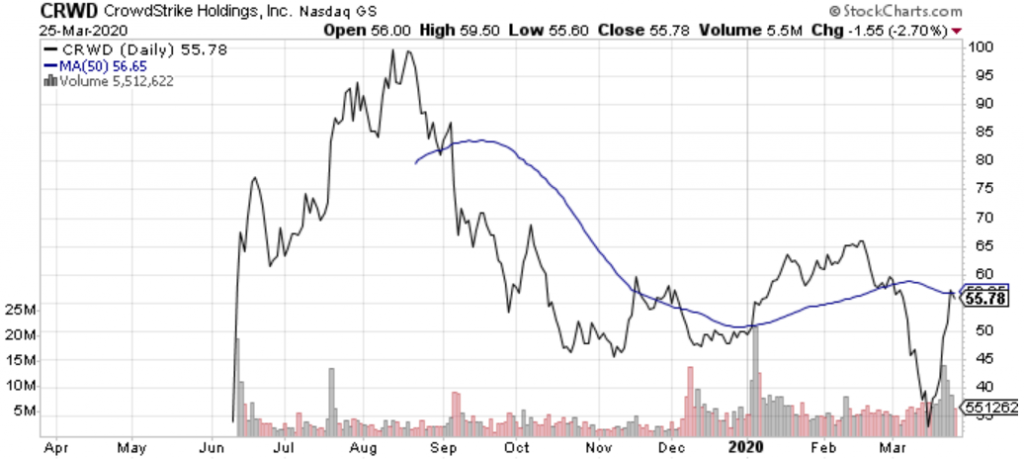 CrowdStrike (CRWD) is emerging as a nice-looking early-stage growth stock.
