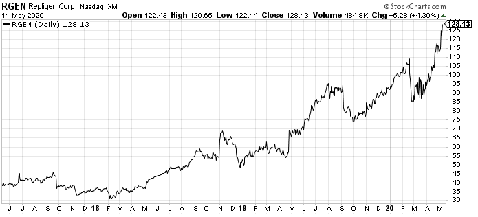 Repligen (RGEN) is one of the best small-cap stocks in my portfolio - even though it's no longer a small-cap stock.