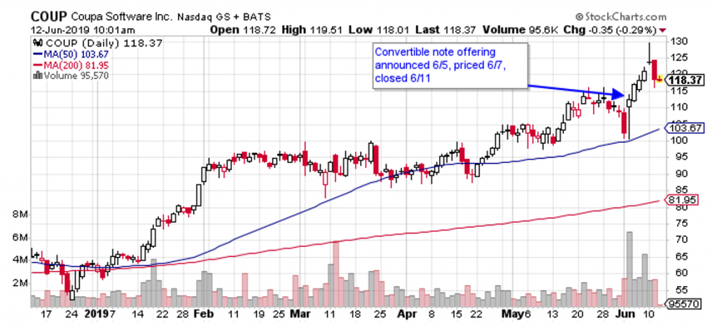 A secondary stock offering last week sent Coupa Software (COUP) to new highs.