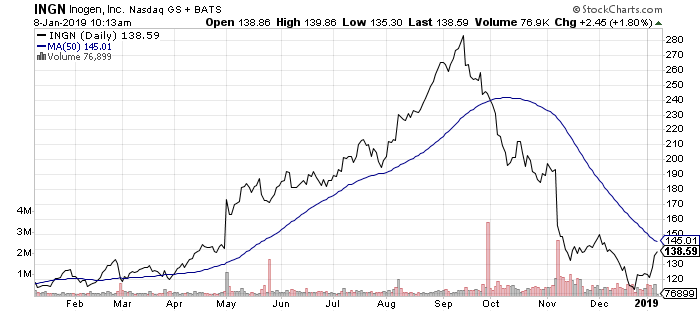 Like most small-cap medical device stocks, Inogen (INGN) has had a disastrous few months. But it's starting to perk up.