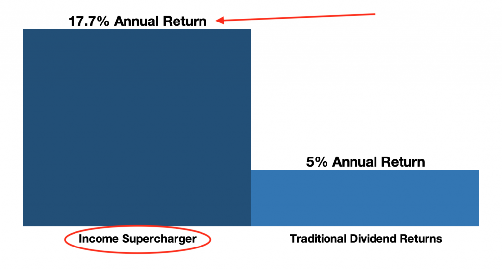 Income supercharger