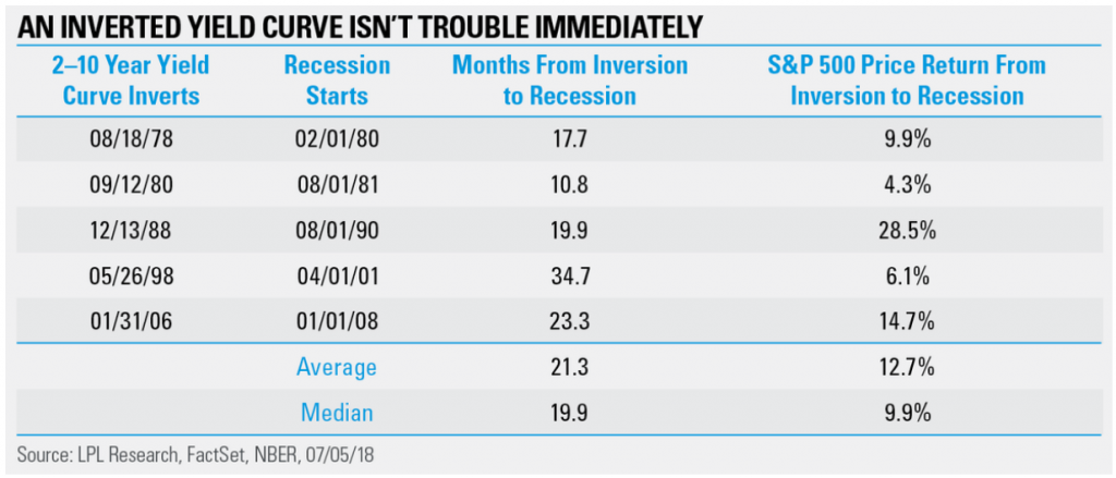 Here's what the inverted yield curve means for stocks, historically.